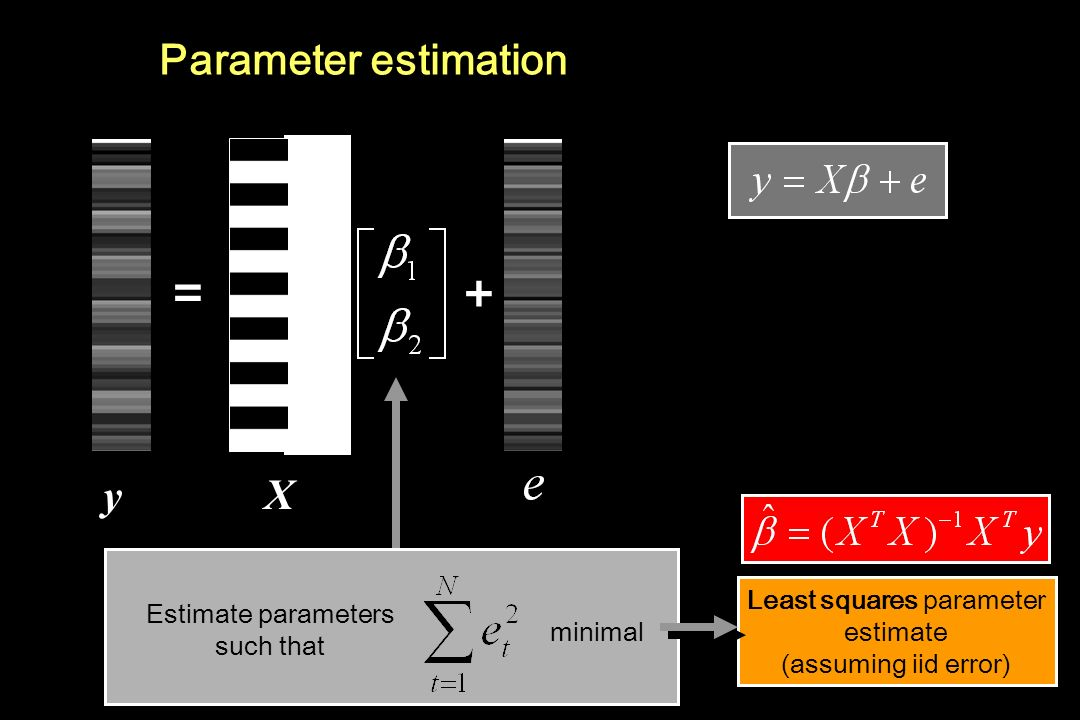 = + Parameter estimation y X Least squares parameter estimate