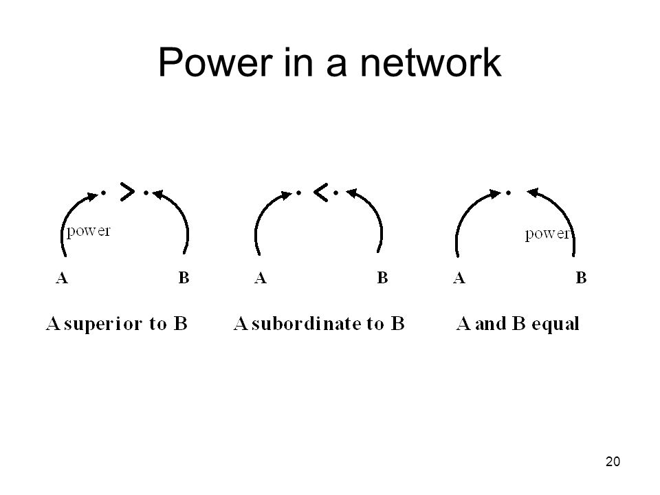 Power in a network