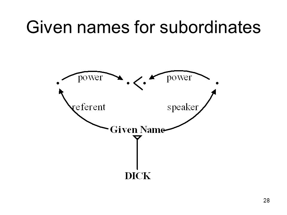 Given names for subordinates