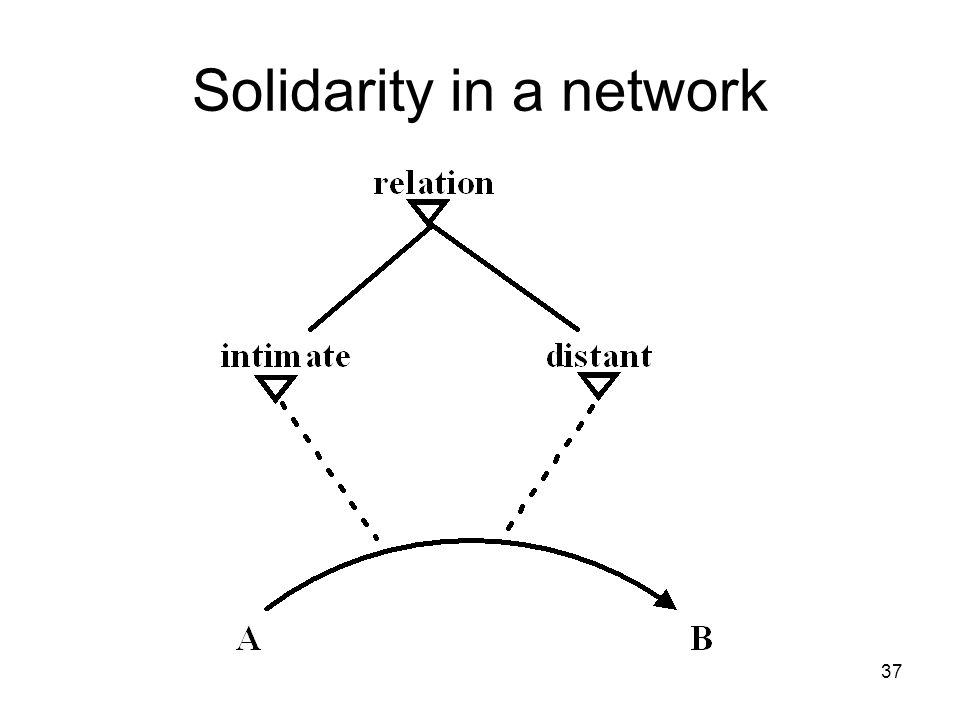Solidarity in a network