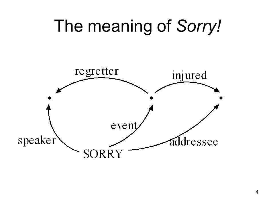The meaning of Sorry!