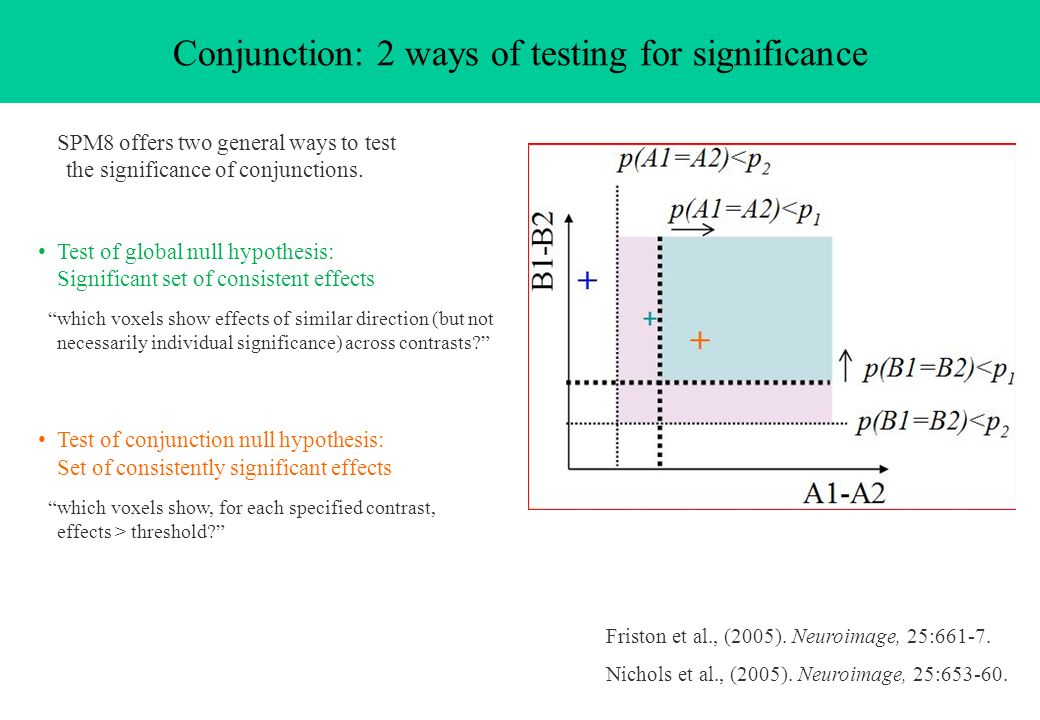 Conjunction: 2 ways of testing for significance