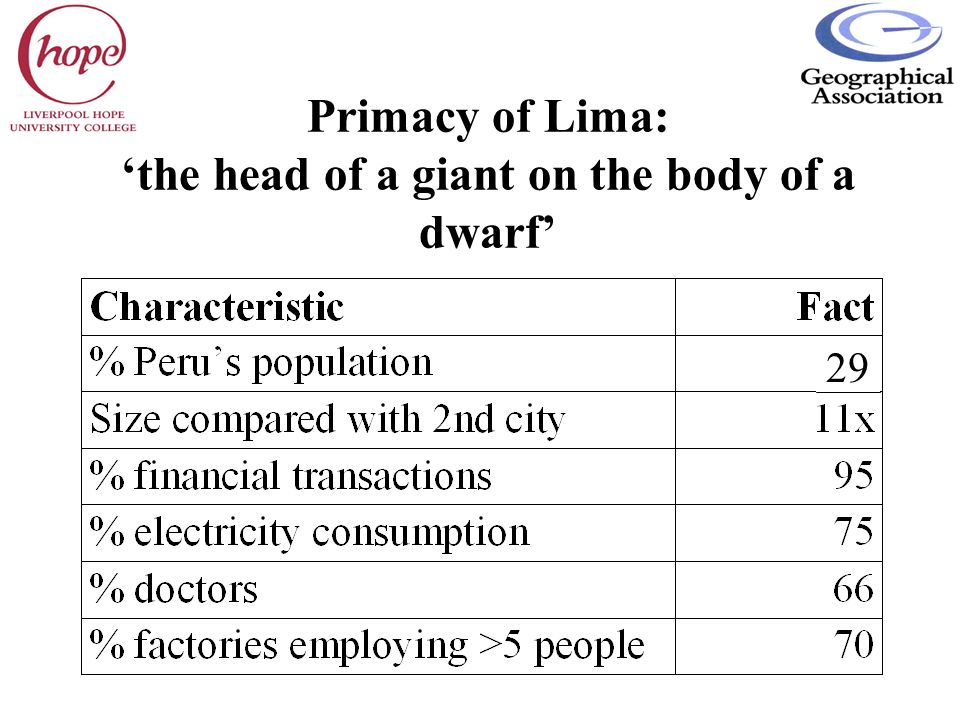 Primacy of Lima: 'the head of a giant on the body of a dwarf'