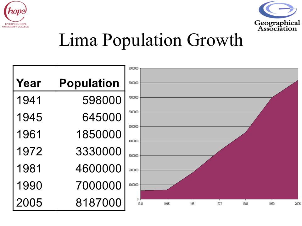 Lima Population Growth