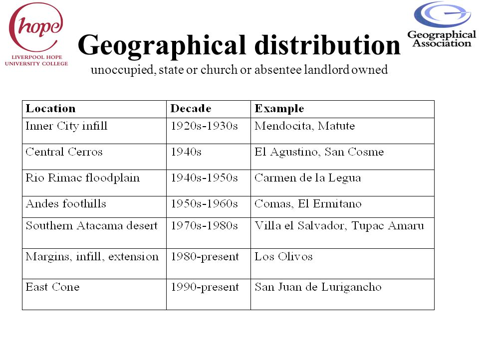 Geographical distribution unoccupied, state or church or absentee landlord owned