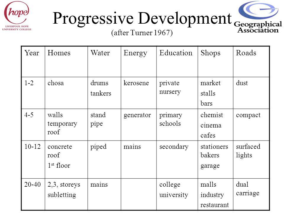 Progressive Development (after Turner 1967)