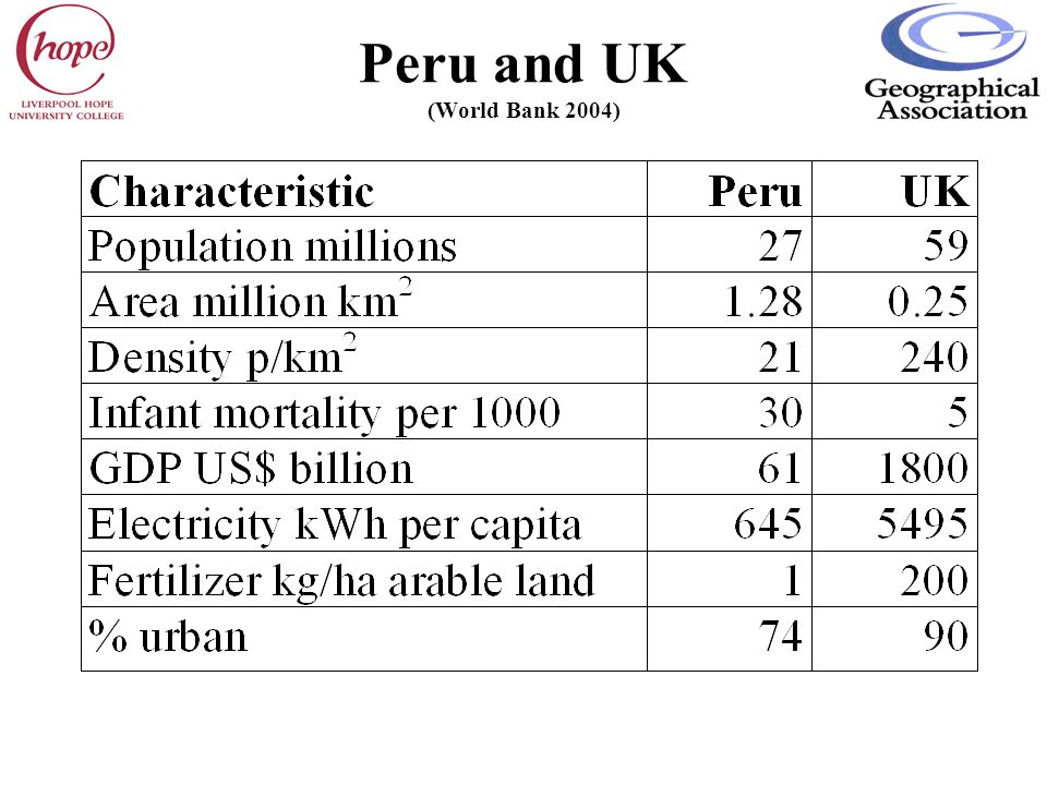 Peru and UK (World Bank 2004)