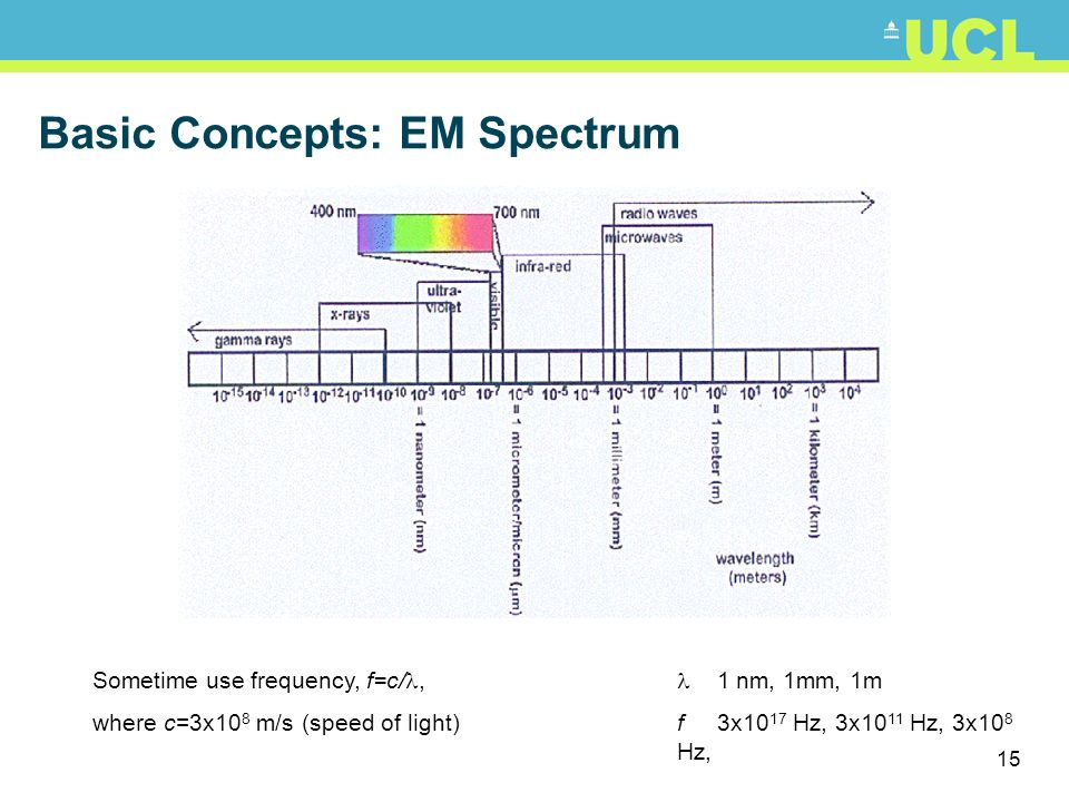 Basic Concepts: EM Spectrum