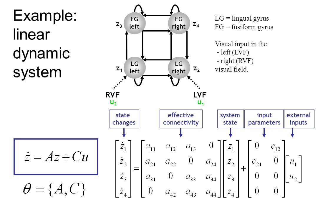 Example: linear dynamic system