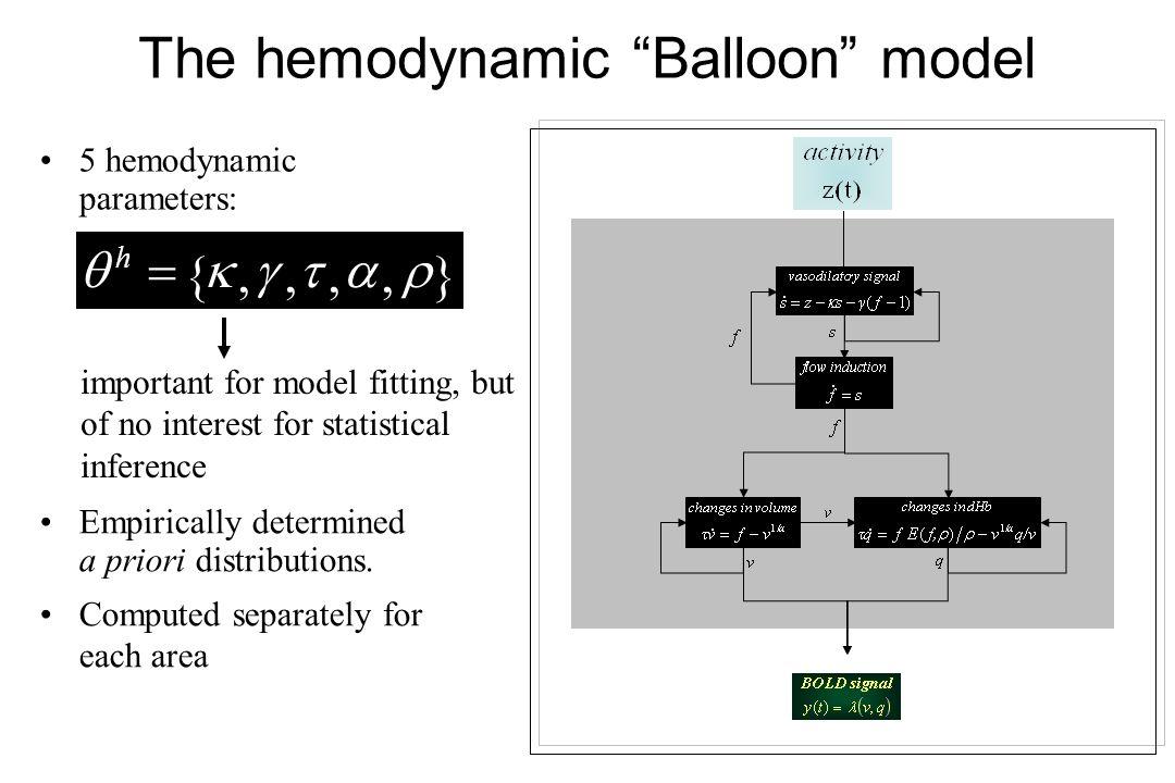 The hemodynamic Balloon model