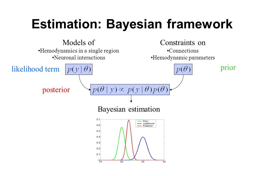 Estimation: Bayesian framework