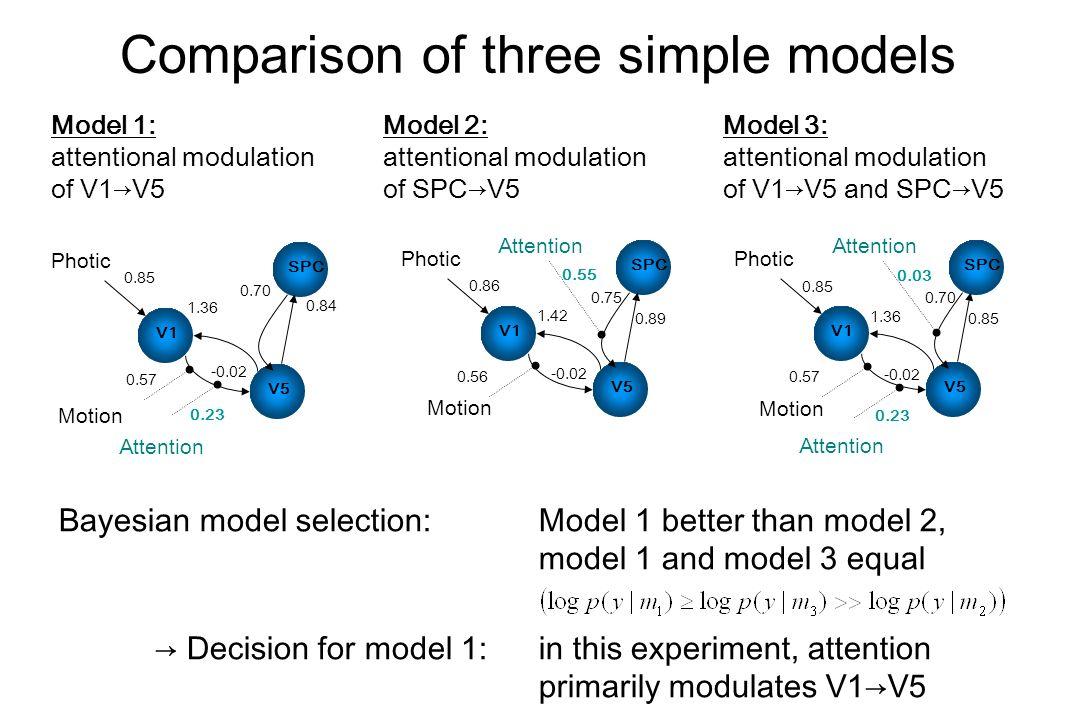 Comparison of three simple models