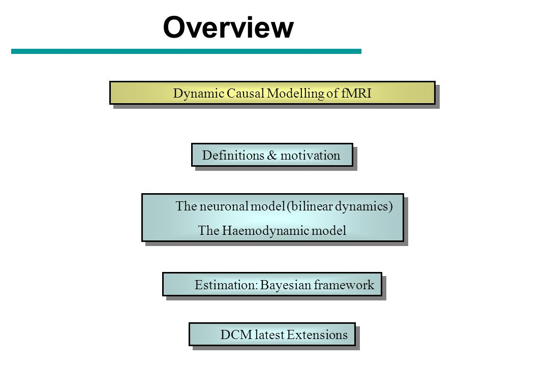 Overview Dynamic Causal Modelling of fMRI Definitions & motivation