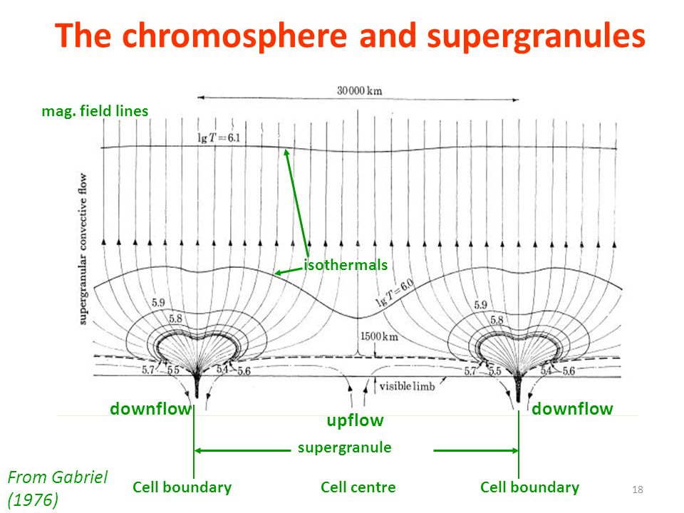 The chromosphere and supergranules