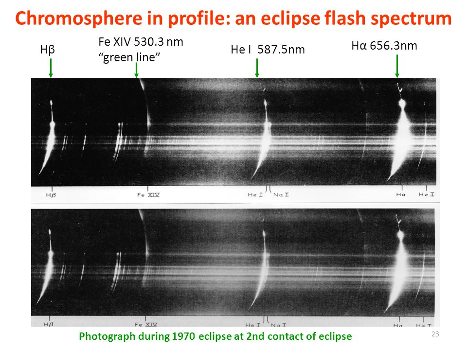 Chromosphere in profile: an eclipse flash spectrum