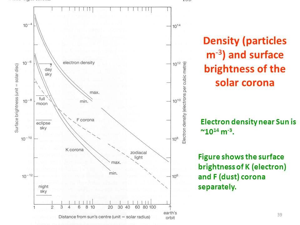 Density (particles m-3) and surface brightness of the solar corona