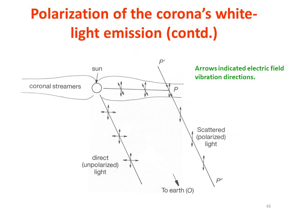 Polarization of the corona's white-light emission (contd.)