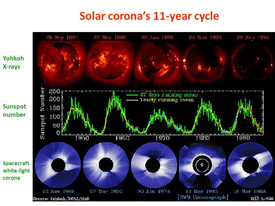 Solar corona's 11-year cycle