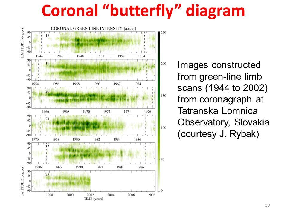Coronal butterfly diagram