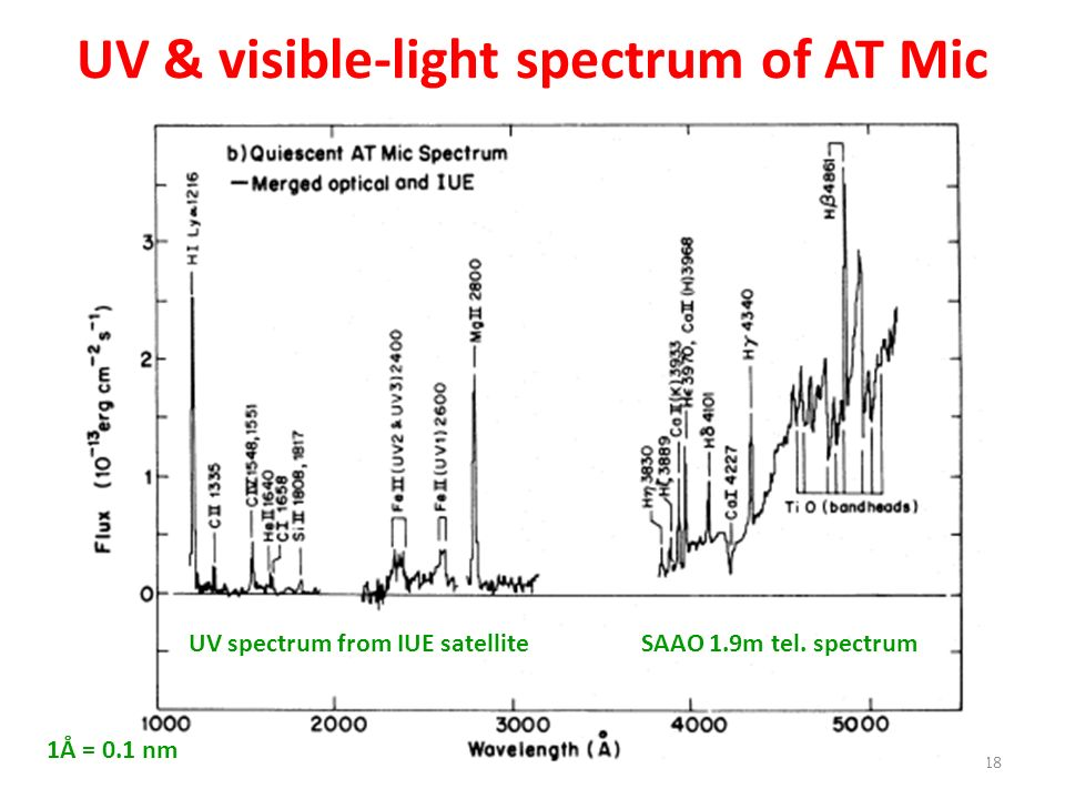 UV & visible-light spectrum of AT Mic