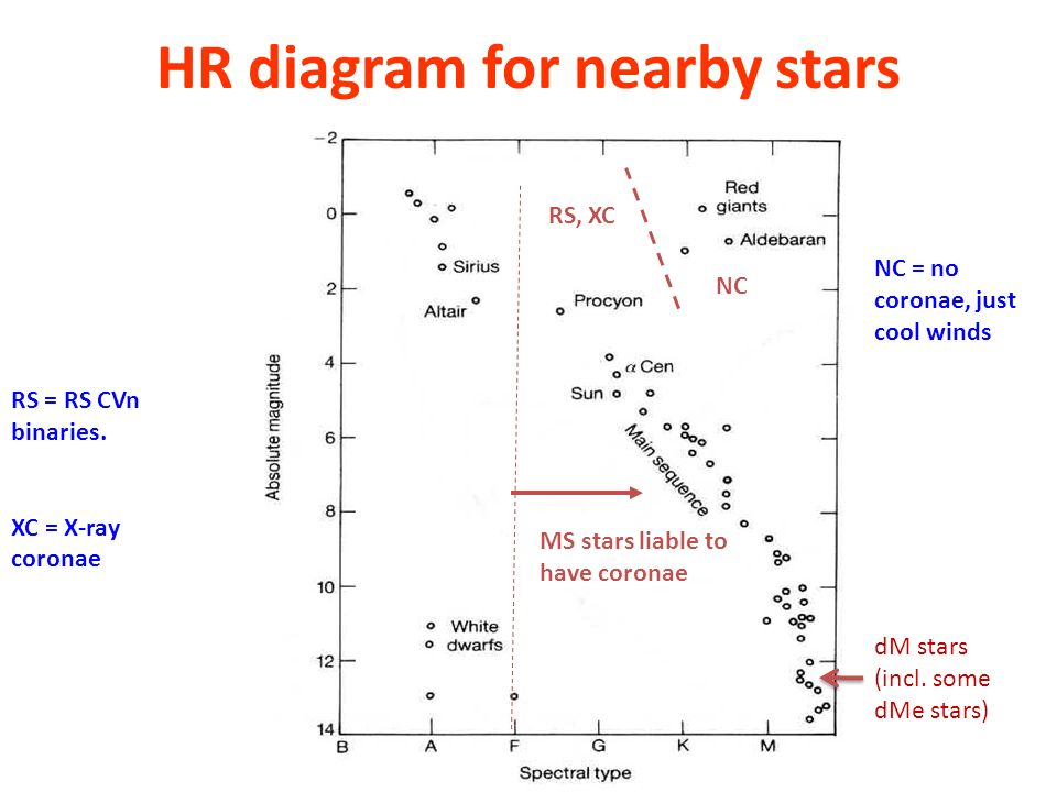 HR diagram for nearby stars