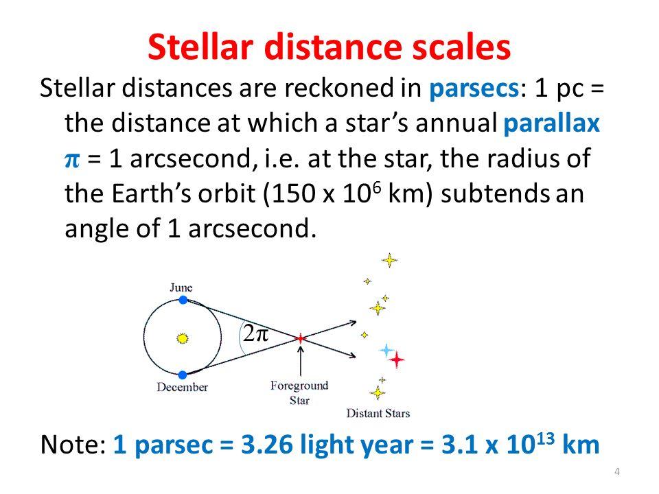 Stellar distance scales