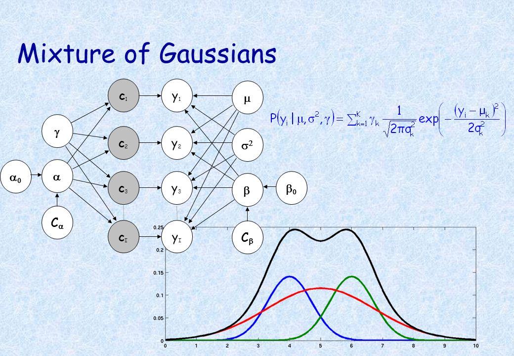 Mixture of Gaussians c1 y1 m g c2 y2 s2 a0 a c3 y3 b b0 Ca cI yI Cb