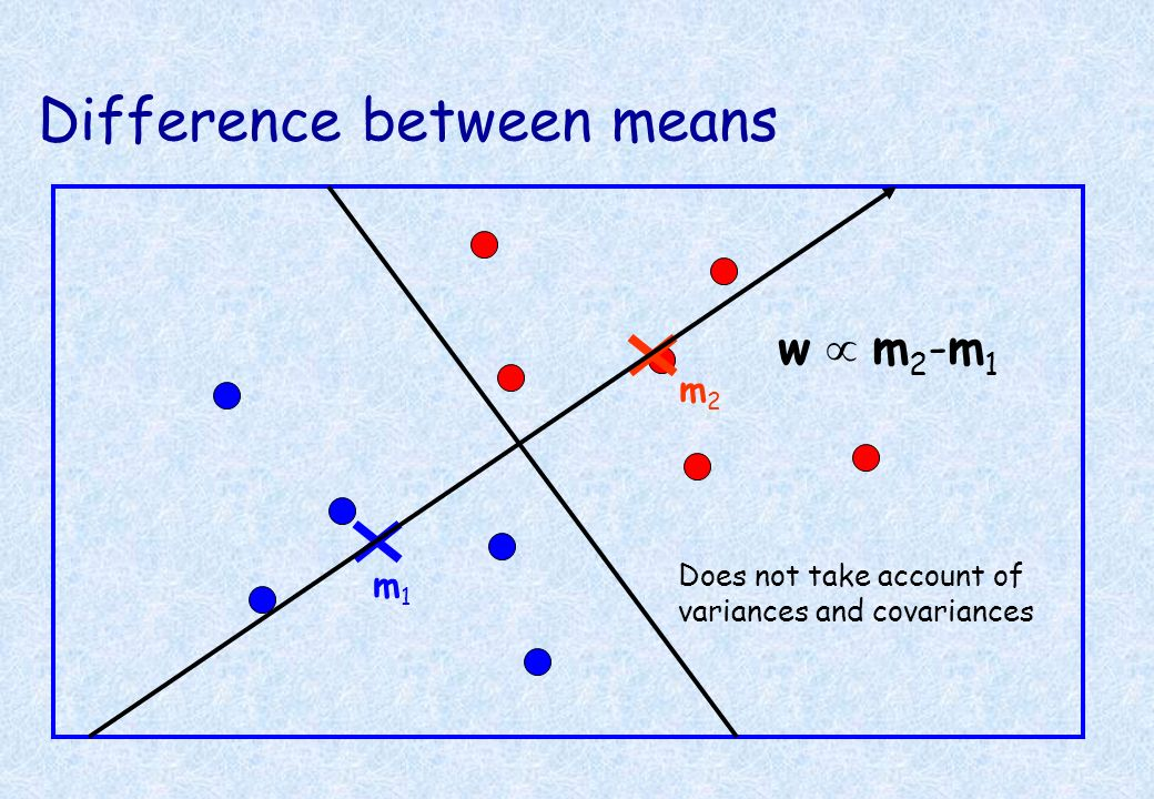 Difference between means