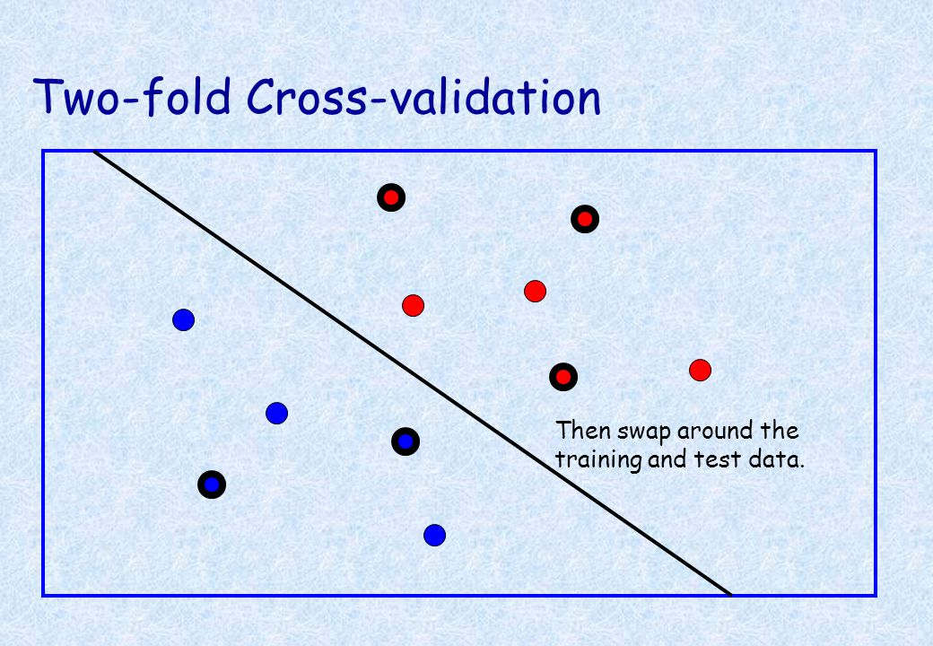 Two-fold Cross-validation