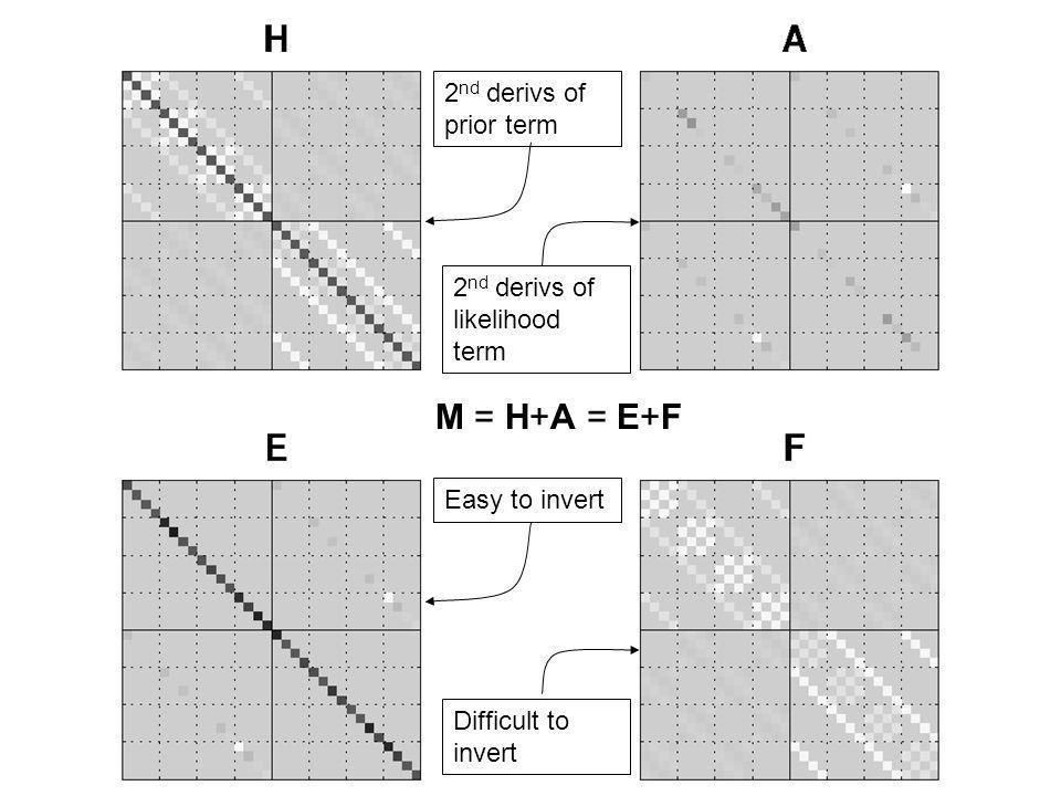 M = H+A = E+F 2nd derivs of prior term 2nd derivs of likelihood term