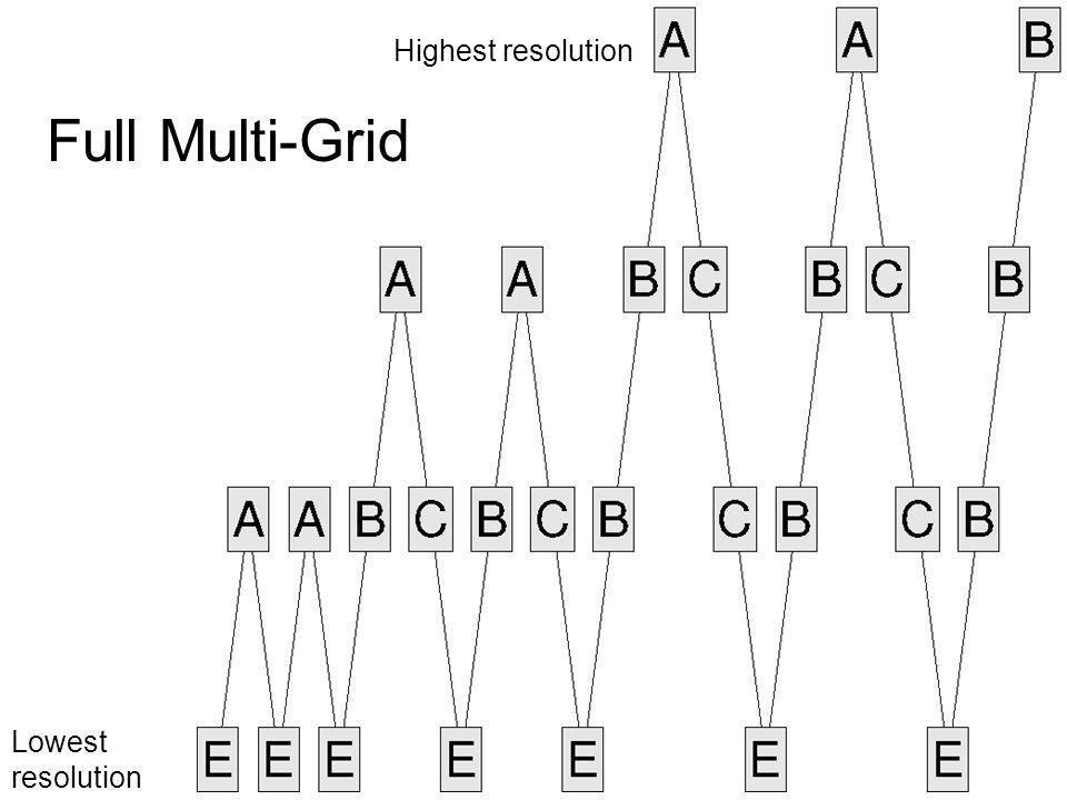Highest resolution Full Multi-Grid Lowest resolution