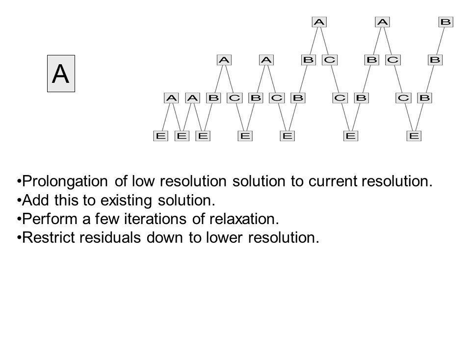 A Prolongation of low resolution solution to current resolution.