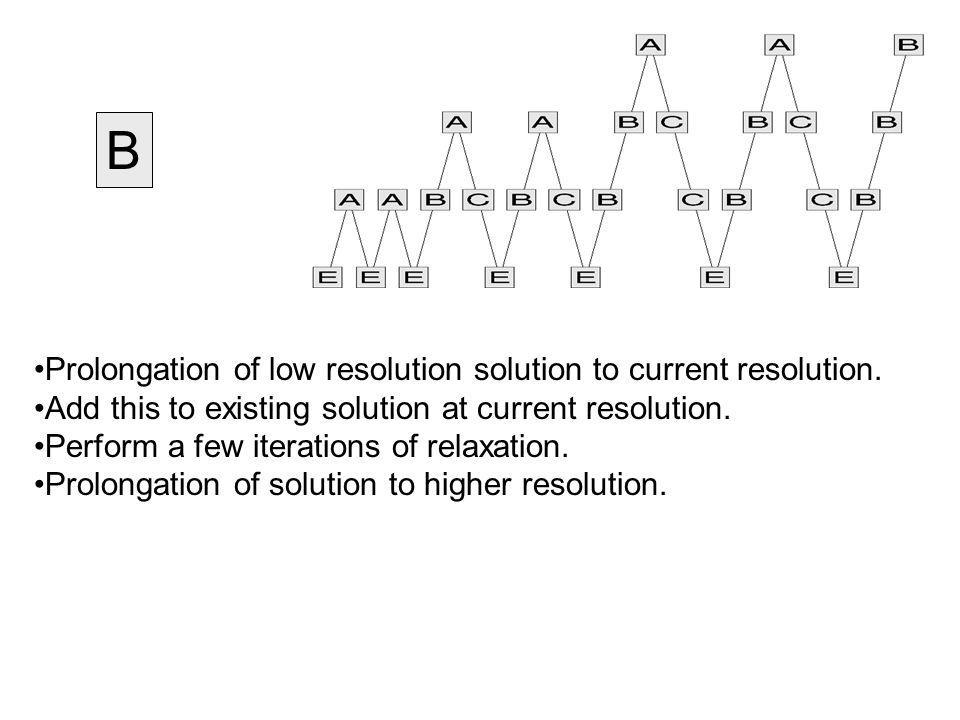 B Prolongation of low resolution solution to current resolution.