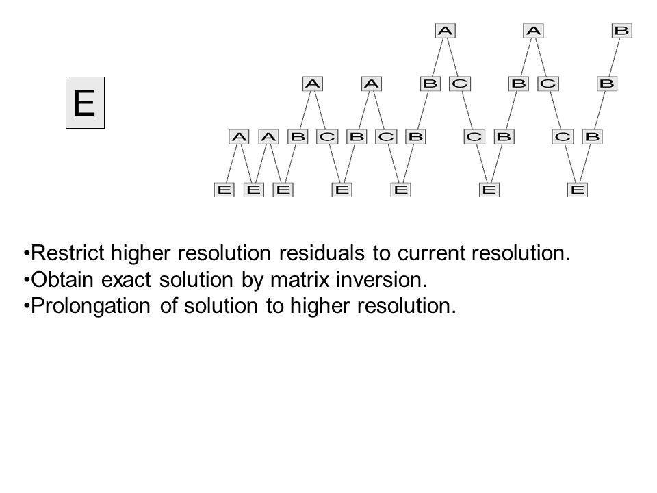 E Restrict higher resolution residuals to current resolution.