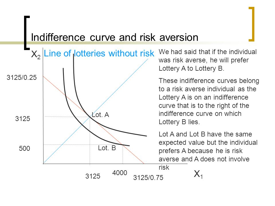 Indifference curve and risk aversion