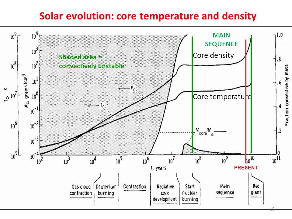 Solar evolution: core temperature and density