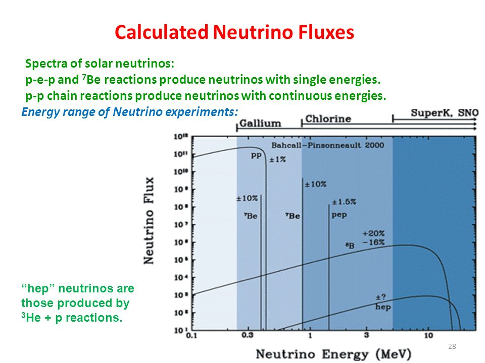 Calculated Neutrino Fluxes