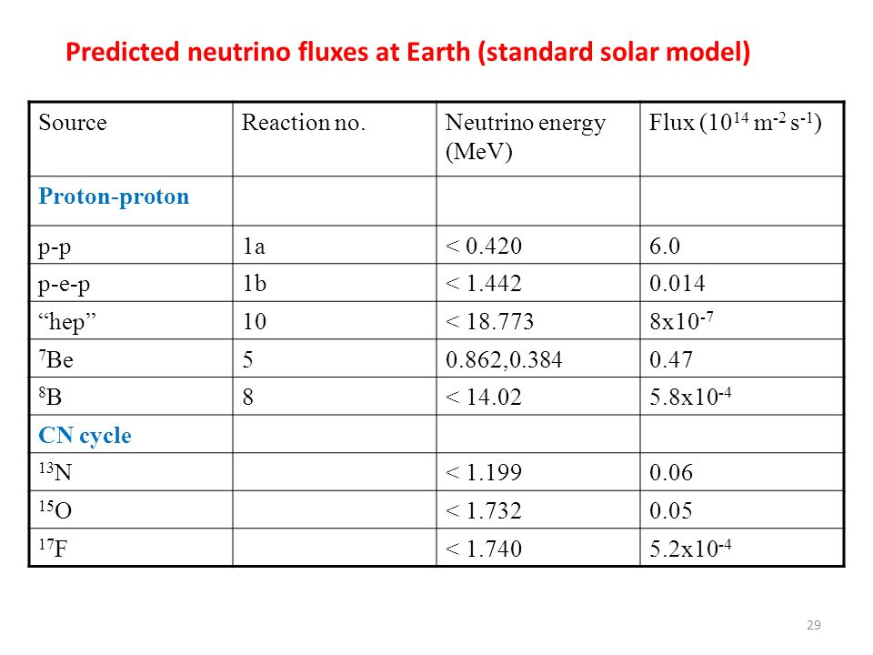 Predicted neutrino fluxes at Earth (standard solar model)