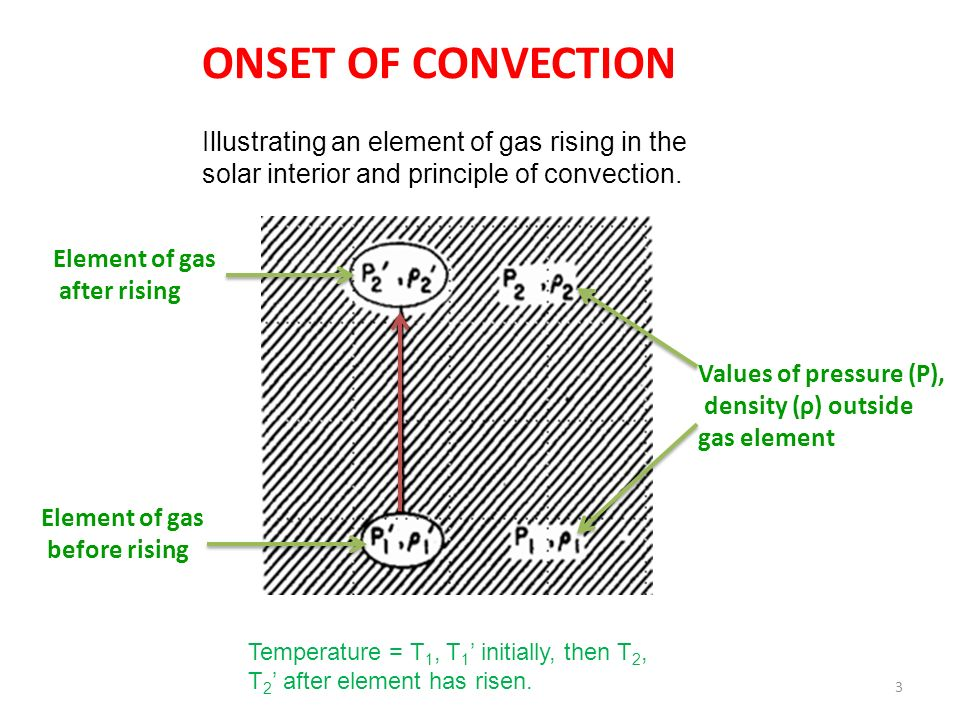 ONSET OF CONVECTION Illustrating an element of gas rising in the solar interior and principle of convection.