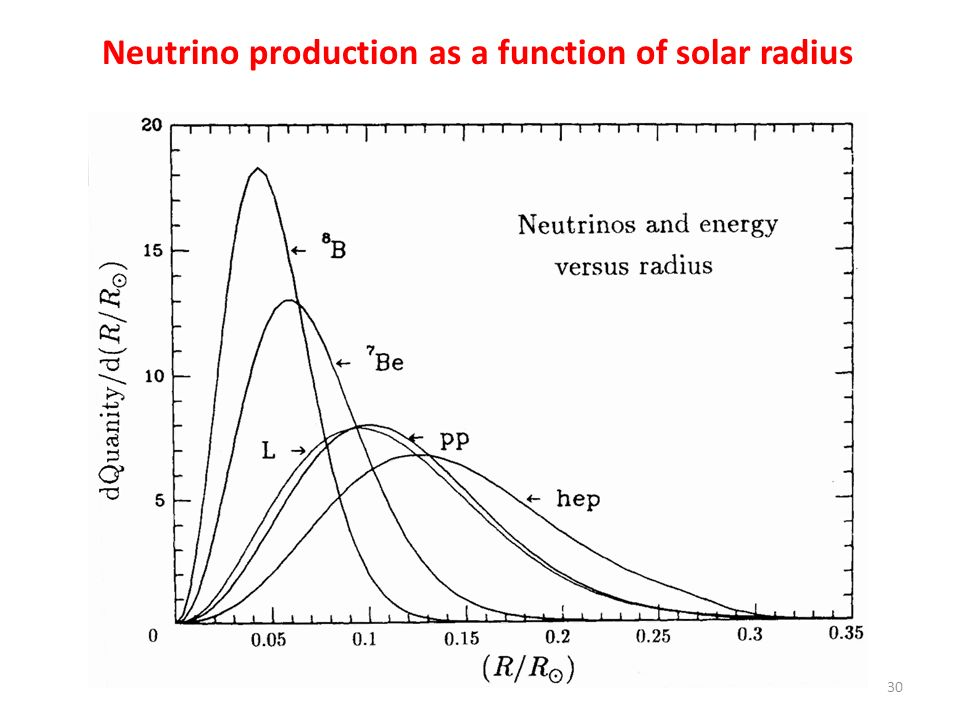 Neutrino production as a function of solar radius
