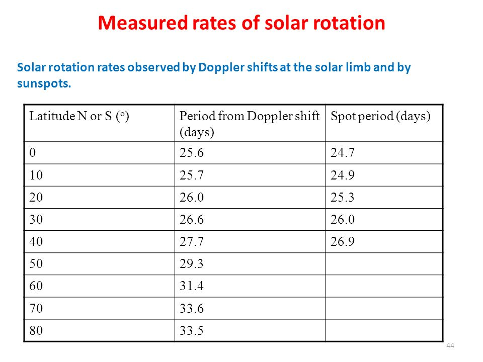 Measured rates of solar rotation