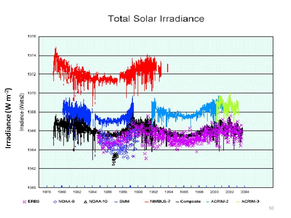 Irradiance (W m-2)