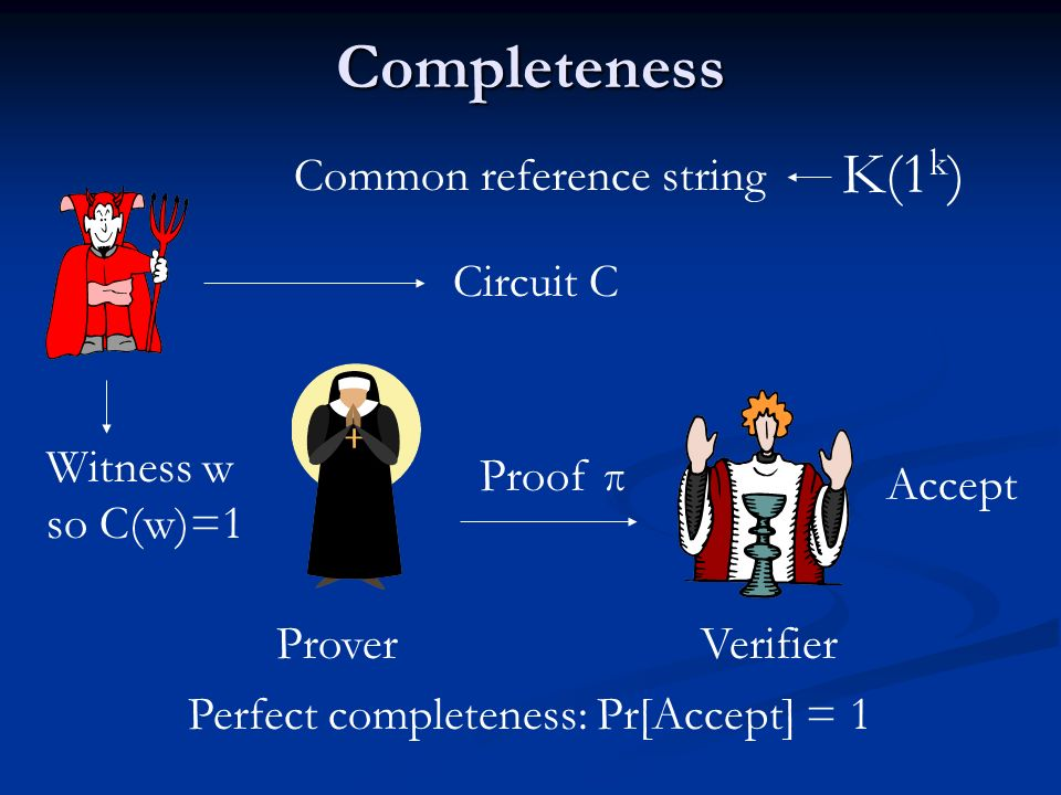 Completeness K(1k) Common reference string Circuit C
