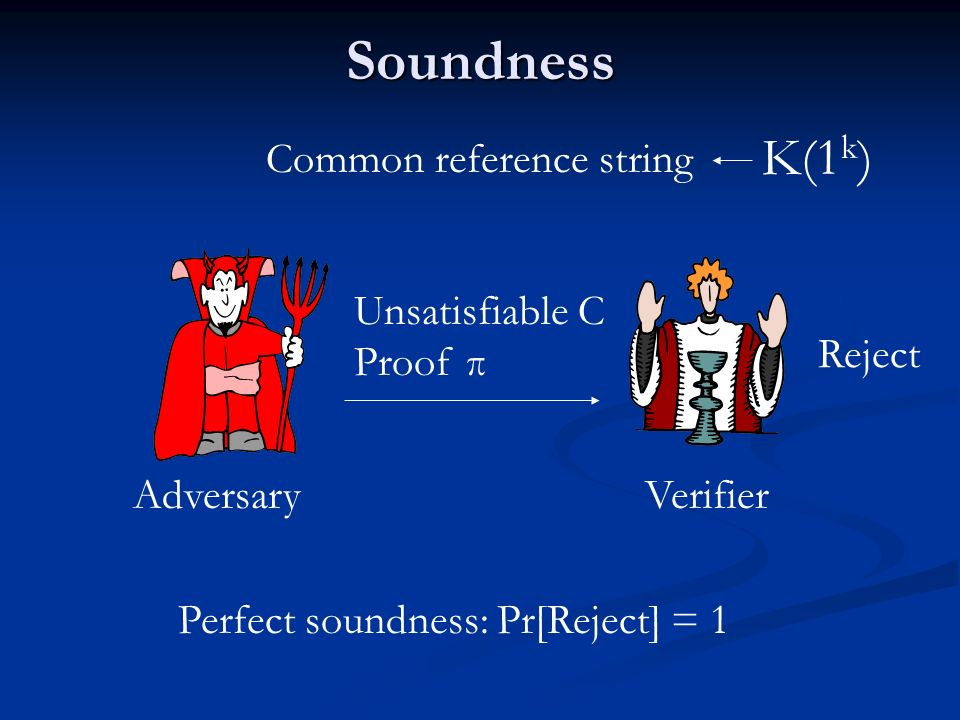 Soundness K(1k) Common reference string Unsatisfiable C Proof π Reject