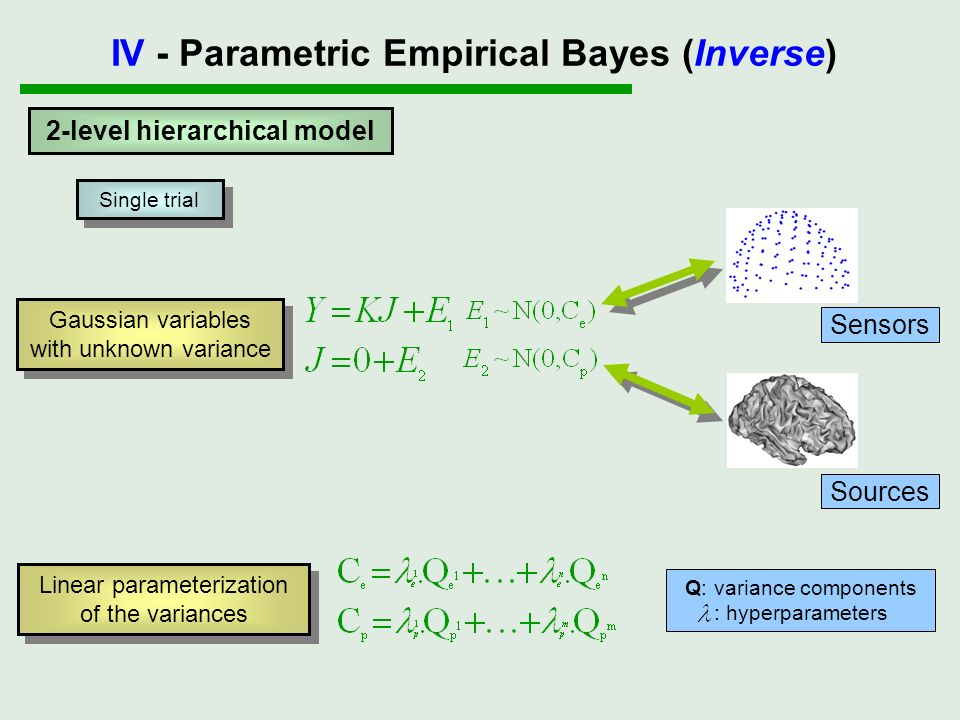 IV - Parametric Empirical Bayes (Inverse) 2-level hierarchical model