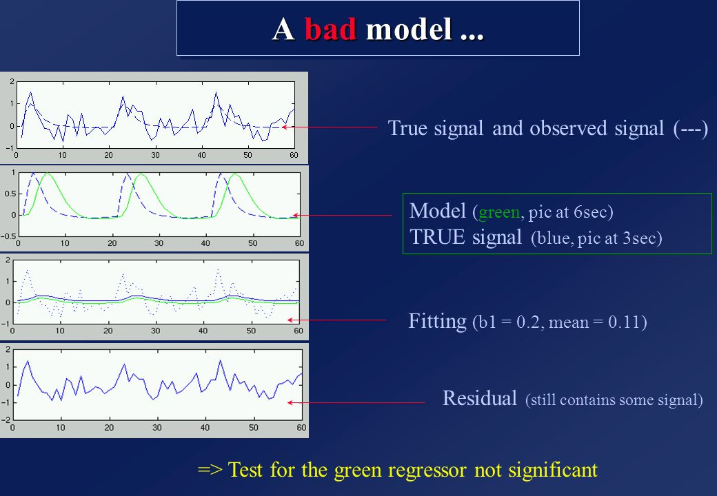 A bad model ... True signal and observed signal (---)