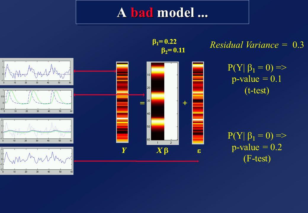 A bad model ... Residual Variance = 0.3 P(Y| b1 = 0) =>