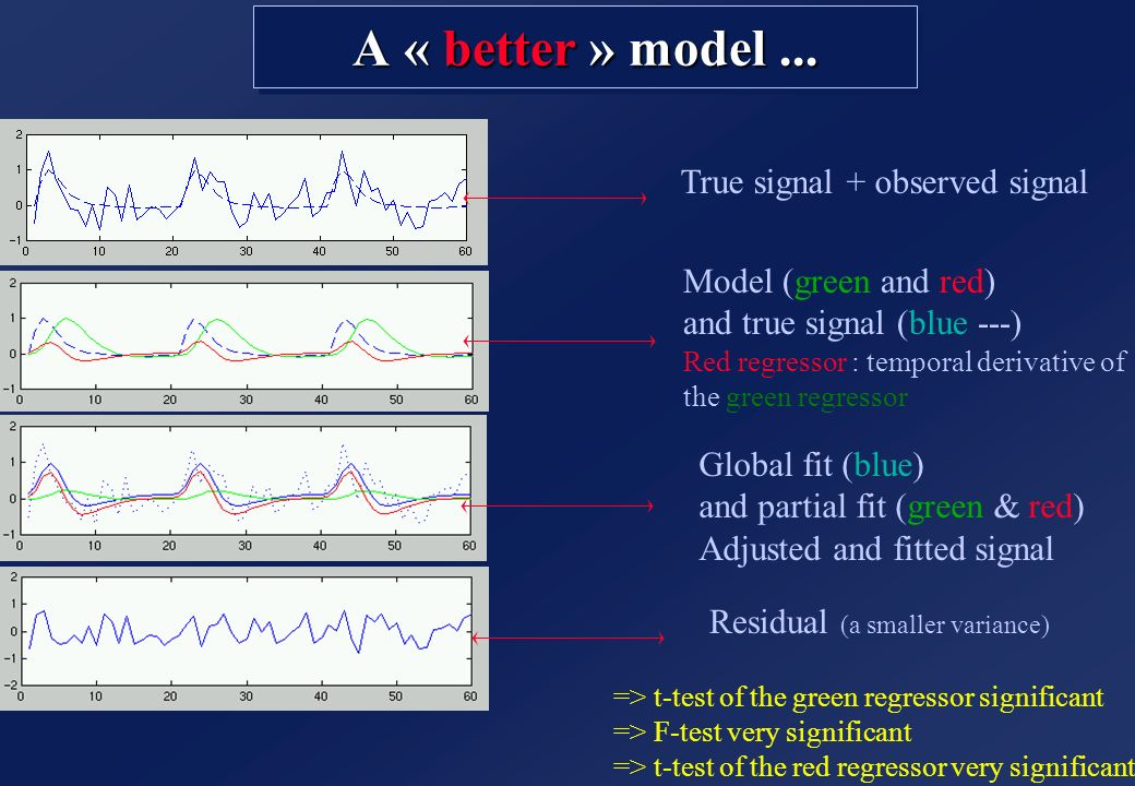 A « better » model ... True signal + observed signal
