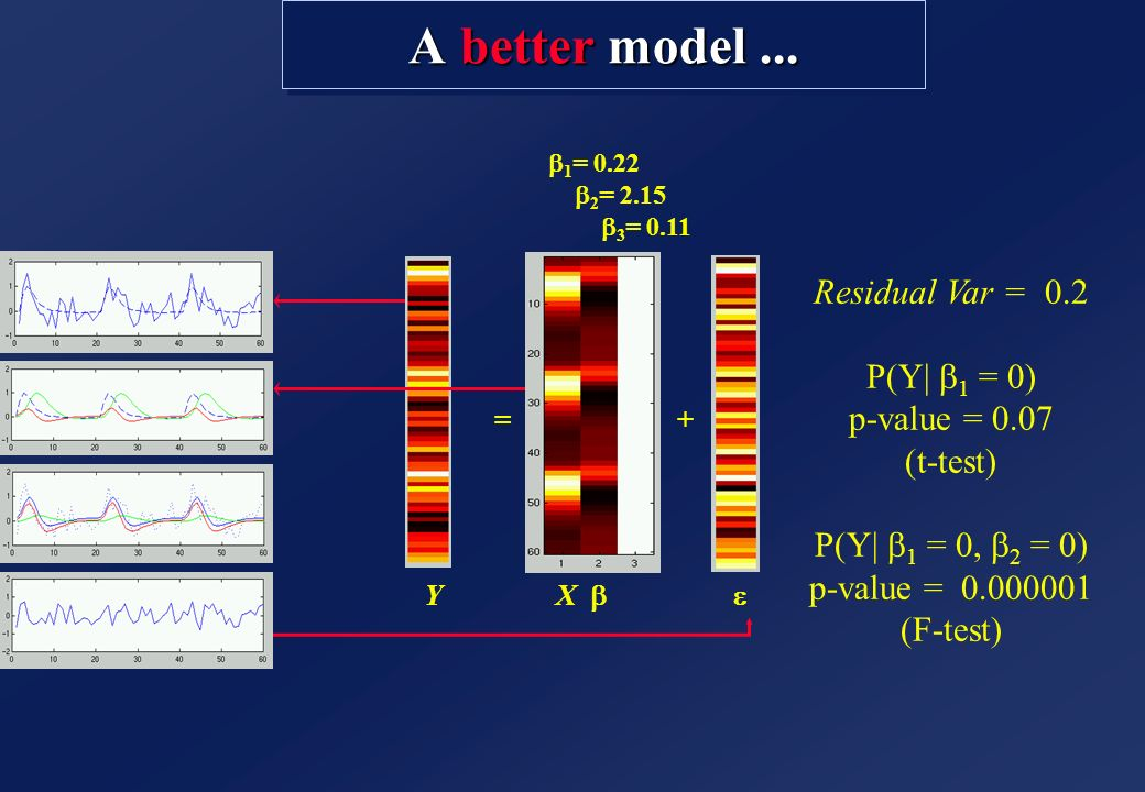 A better model ... Residual Var = 0.2 P(Y| b1 = 0) p-value = 0.07