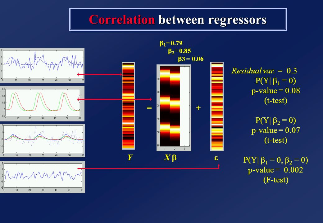 Correlation between regressors